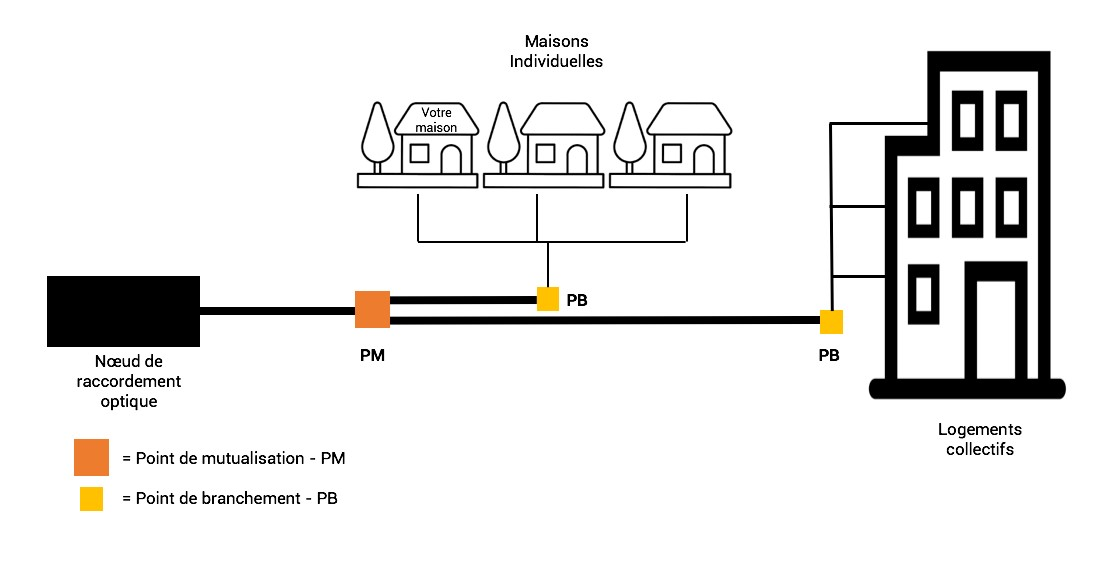 schéma explicatif d'un réseau FTTH